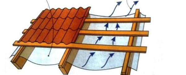 Схема холодной кровли с металлочерепицей