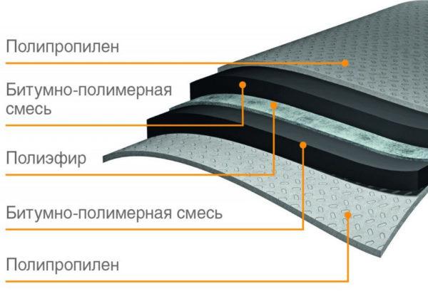 Состав современного рулонного наплавляемого материала
