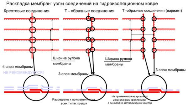 Варианты раскладки кровельных мембран