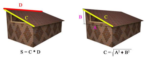Формулы для определения площади прямоугольного ската