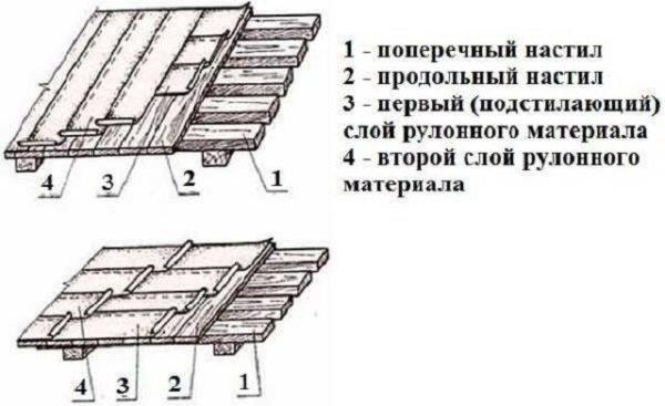 Схема вариантов укладки рубероида параллельно коньку