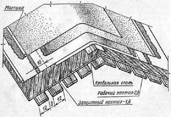 Схема устройства конька крыши из рубероида