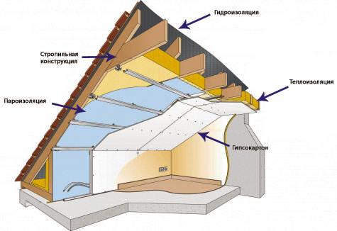 Схема устройства мансарды