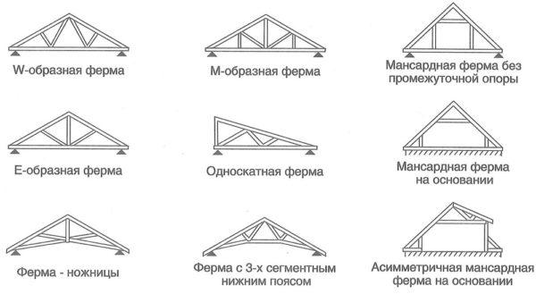 Схемы утройства двухскатной крыши