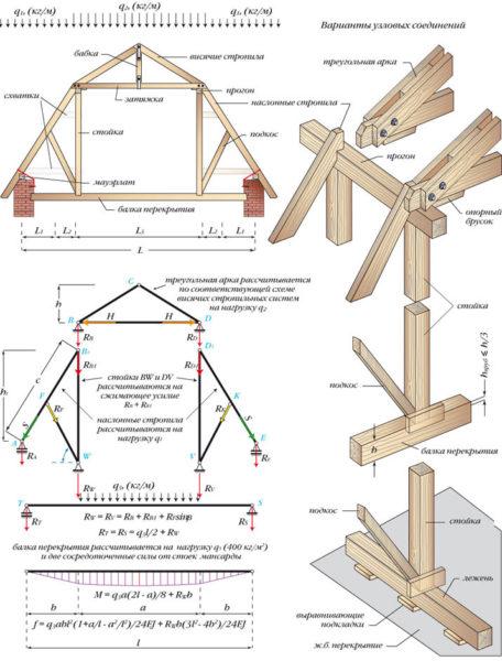 Схема стропильной системы