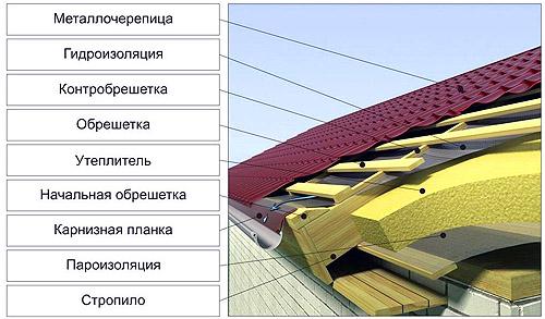 Утеплённая крыша