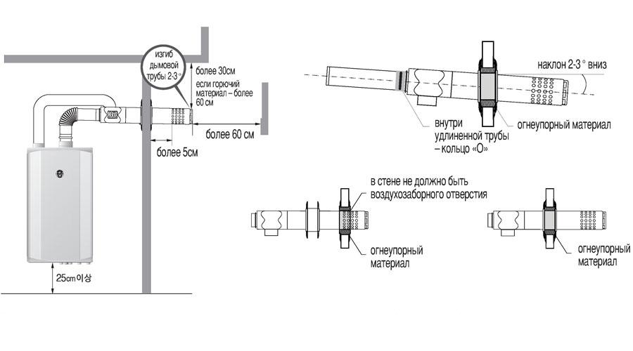 Сборка коаксиального дымохода для котла купить дымоход в нефтеюганске