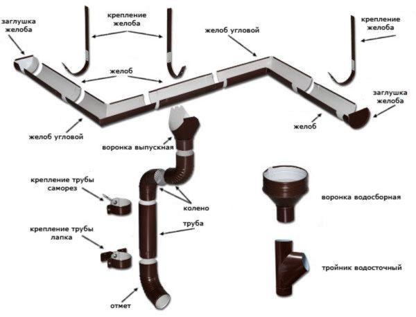 Схема устройства водостока