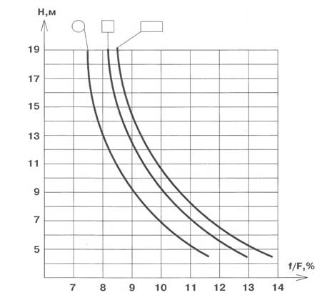 График зависимости сечения дымохода от его высоты