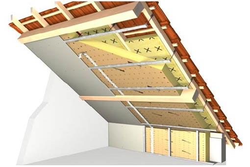 Комбинированное утепление скатной крыши
