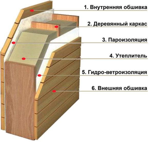 Последовательность отделки фронтона