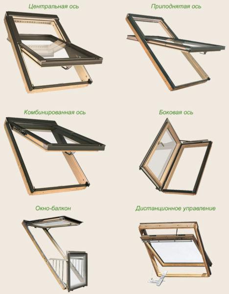 Типы мансардного окна