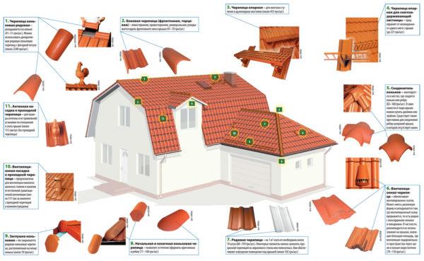 Доборы для натуральной черепичной крыши
