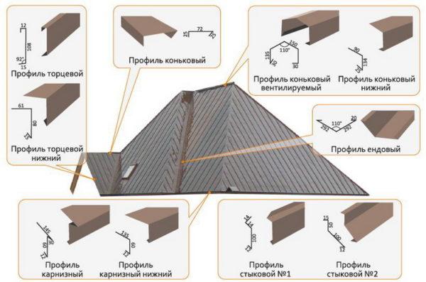Доборы для фальцевой крыши
