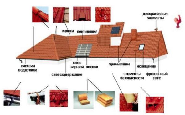 Доборы для вальмовой крыши