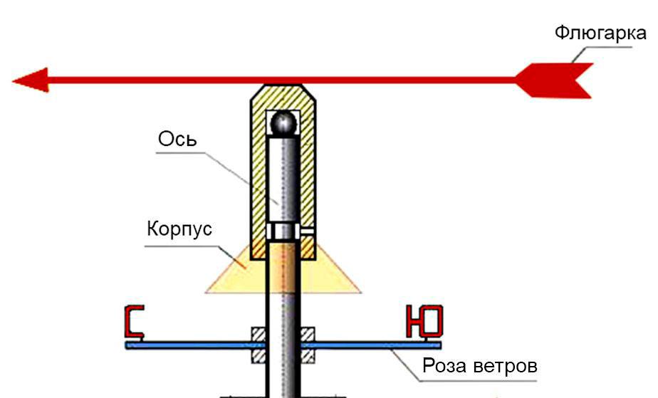 установка флюгера