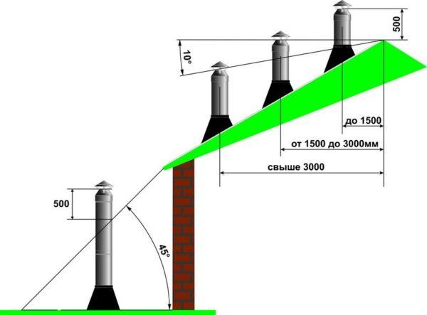 Схема расположения дымоходной трубы относительно конька