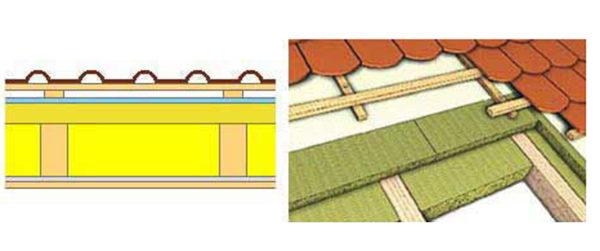 Монтаж утеплителя в комбинированной схеме