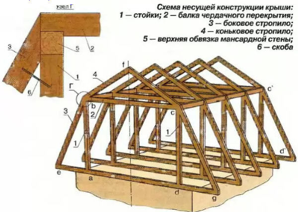 Чертёж стропильной системы крыши