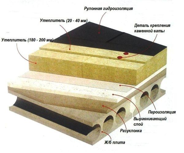 Схема эксплуатируемой плоской крыши
