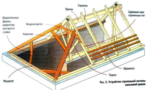 Устройство стропильной системы несимметричной вальмы