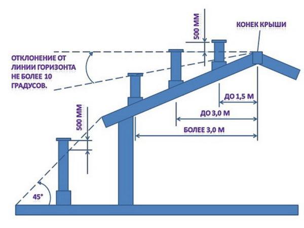 Требования по СНиП к высоте дымоходной трубы