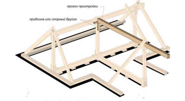 Схема стыкования двух скатов