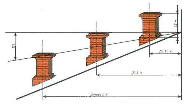 Высота дымохода над коньком крыши