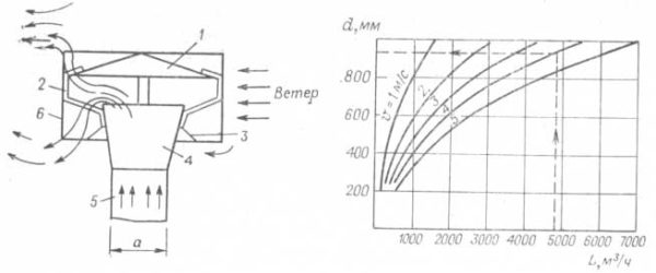 Основные части дефлектора