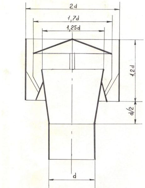 Размеры дефлектора ЦАГИ