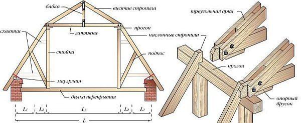 Каркас крыши мансардного типа