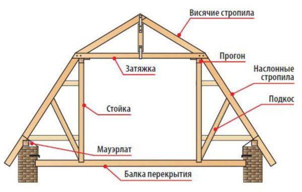 Комбинированная стропильная система