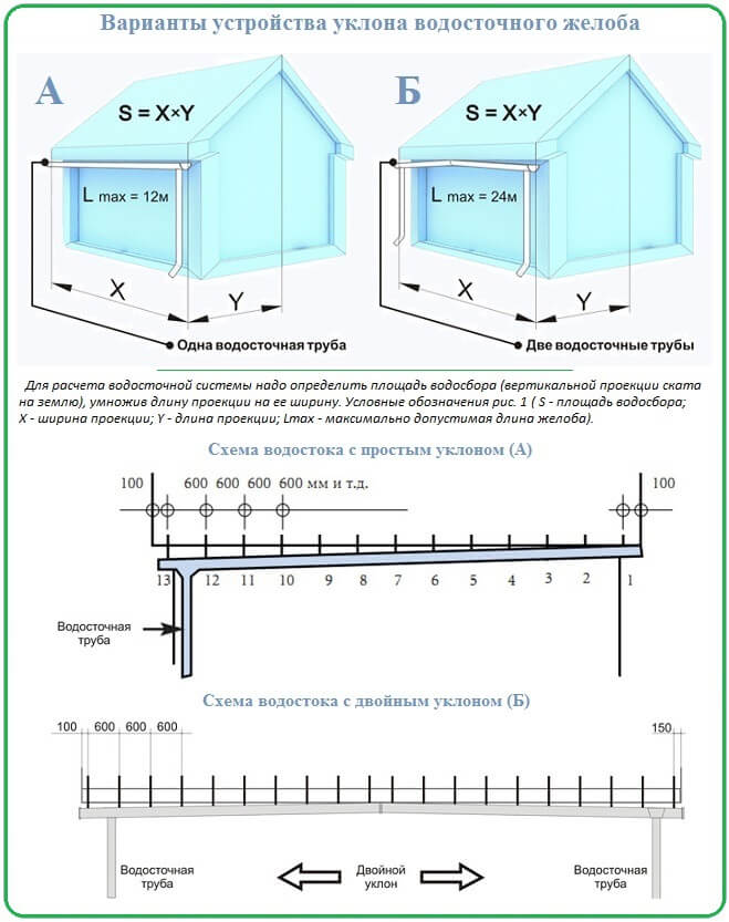 Схема монтажа водосточной системы фото 370