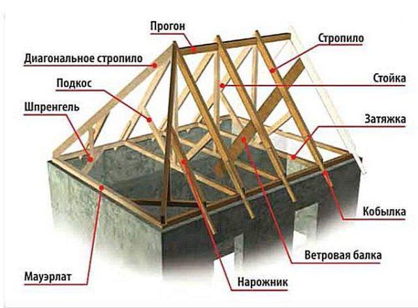 Схема четырёхскатной крыши
