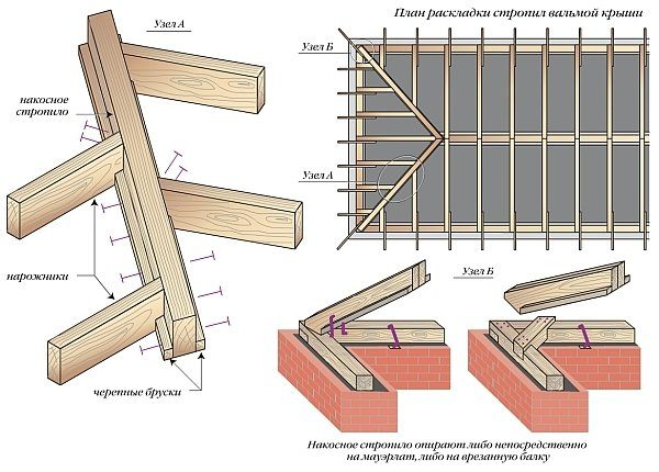 Схема раскладки стропил
