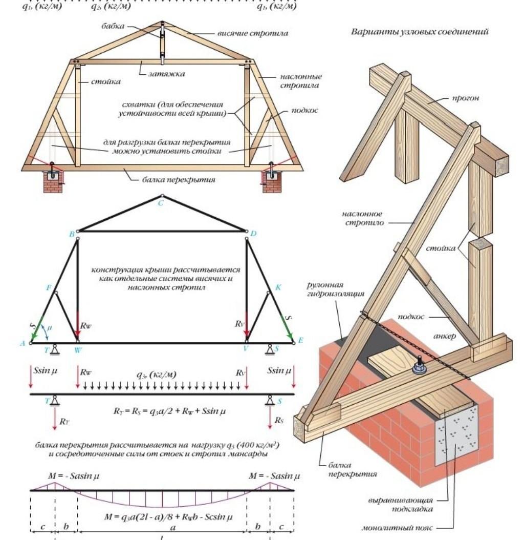 Конструкции крыши схема